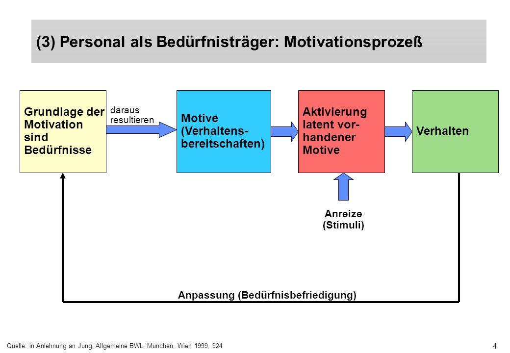 4 (3) Personal als Bedürfnisträger: Motivationsprozeß Quelle: in Anlehnung an Jung, Allgemeine BWL, München, Wien 1999, 924 Grundlage der Motivation s