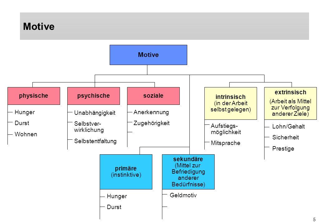 5 Motive physischepsychischesoziale intrinsisch (in der Arbeit selbst gelegen) extrinsisch (Arbeit als Mittel zur Verfolgung anderer Ziele) Hunger Dur