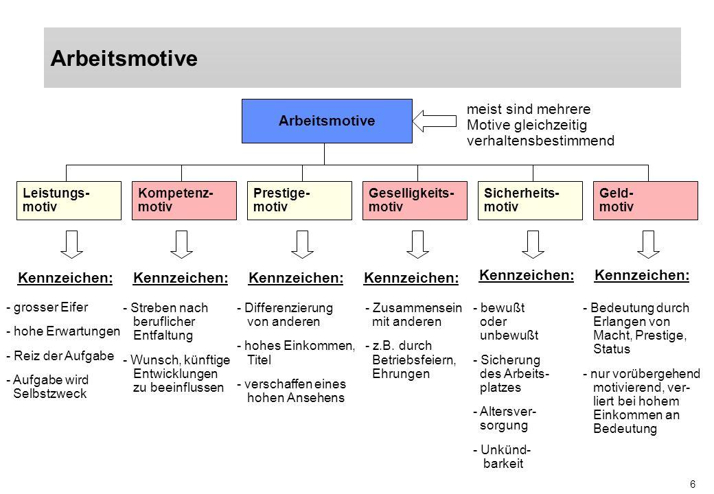 6 Arbeitsmotive Leistungs- motiv Kompetenz- motiv Prestige- motiv Geselligkeits- motiv Sicherheits- motiv Geld- motiv meist sind mehrere Motive gleich