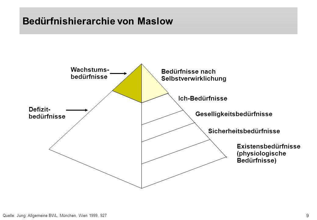 10 Zentrale Annahme der Theorie von Maslow: Die einzelnen Bedürfnisstufen werden nacheinander im Verhalten wirksam, und die nächsthöhere Stufe wird dann angestrebt, wenn die Bedürfnisse der vorhergehenden Stufe subjektiv als befriedigt angesehen werden Die ersten vier Bedürfnisstufen werden Defizitbedürfnisse genannt und verlieren mit zunehmender Befriedigung an Motivationskraft Die Selbstverwirklichung-Bedürfnisse werden Wachstums- bedürfnisse genannt, da deren Befriedigung zu einer Erhöhung der Motivationskraft führen Vorteile: –Theorie ist übersichtlich und verständlich –Arbeitsbedingungen sind so zu gestalten, daß durch Leistungserbringung die jeweilige Bedürfnisstufe befriedigt wird Kritik: –bestimmte individuelle Motive wie z.B.
