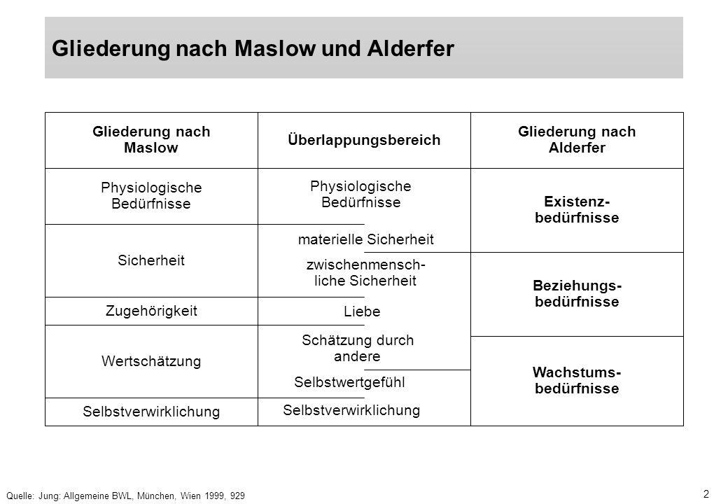2 Gliederung nach Maslow und Alderfer Quelle: Jung: Allgemeine BWL, München, Wien 1999, 929 Gliederung nach Maslow Überlappungsbereich Gliederung nach