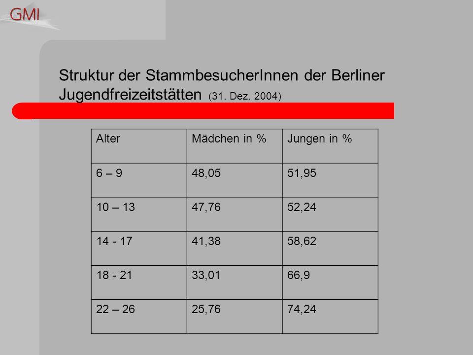 Struktur der StammbesucherInnen der Berliner Jugendfreizeitstätten (31.