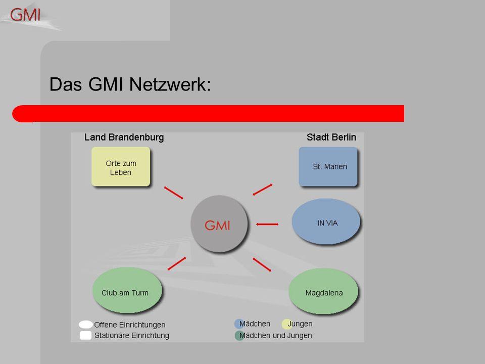 Das GMI Netzwerk: