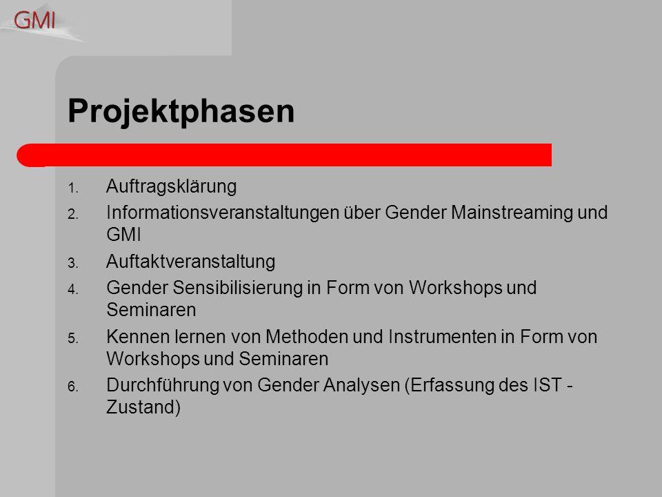 Projektphasen 1. Auftragsklärung 2.