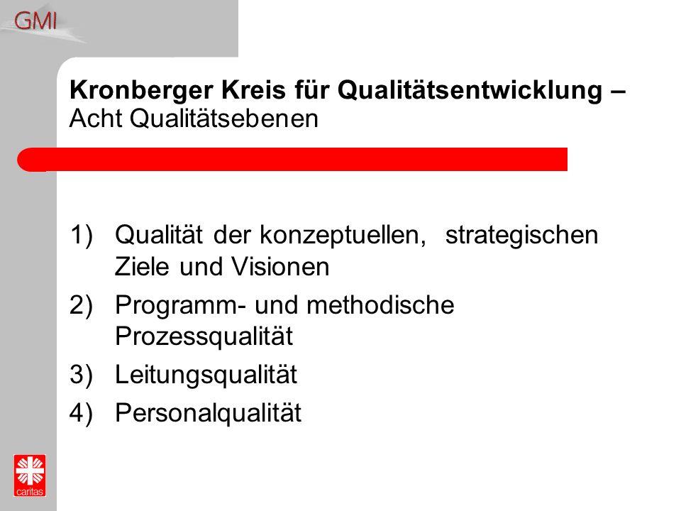 Kronberger Kreis für Qualitätsentwicklung – Acht Qualitätsebenen 1)Qualität der konzeptuellen, strategischen Ziele und Visionen 2)Programm- und method