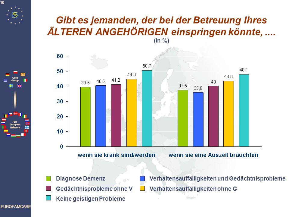 Pan- European Network Core Group EUROFAMCARE 10 Gibt es jemanden, der bei der Betreuung Ihres ÄLTEREN ANGEHÖRIGEN einspringen könnte,.... (in %) Diagn