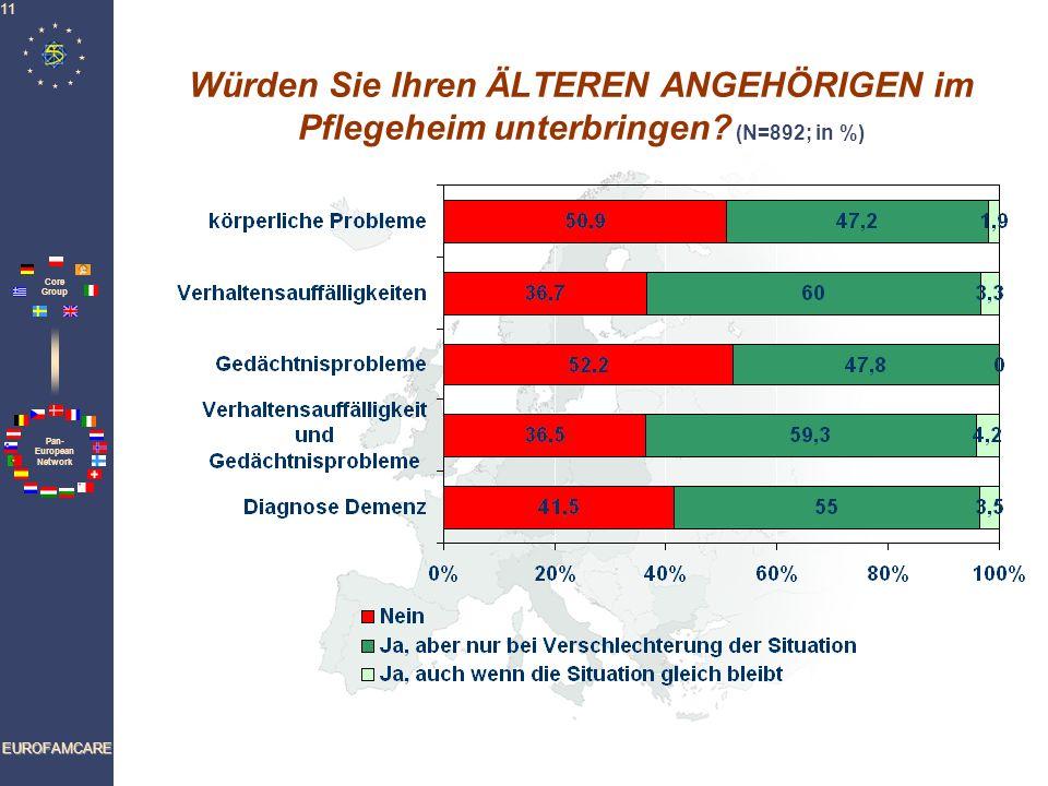 Pan- European Network Core Group EUROFAMCARE 11 Würden Sie Ihren ÄLTEREN ANGEHÖRIGEN im Pflegeheim unterbringen? (N=892; in %)