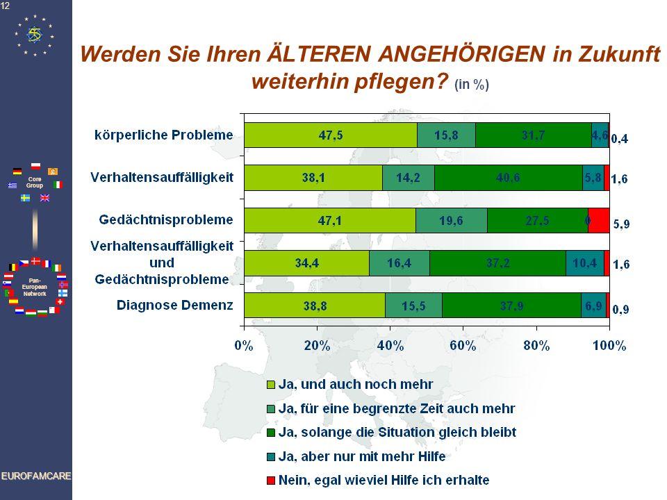 Pan- European Network Core Group EUROFAMCARE 12 Werden Sie Ihren ÄLTEREN ANGEHÖRIGEN in Zukunft weiterhin pflegen? (in %)