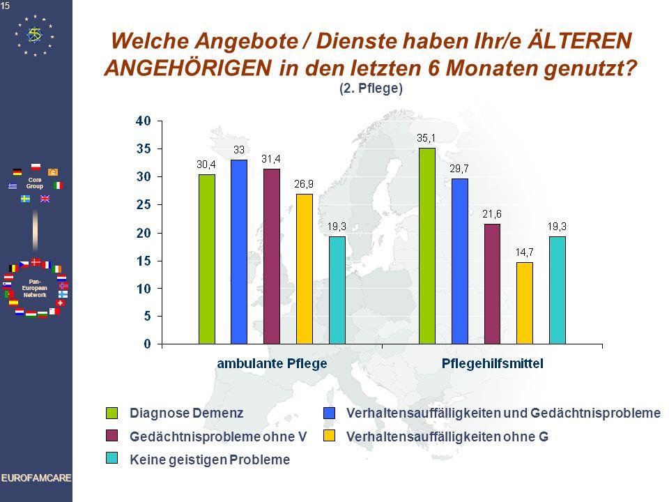 Pan- European Network Core Group EUROFAMCARE 15 Welche Angebote / Dienste haben Ihr/e ÄLTEREN ANGEHÖRIGEN in den letzten 6 Monaten genutzt? (2. Pflege