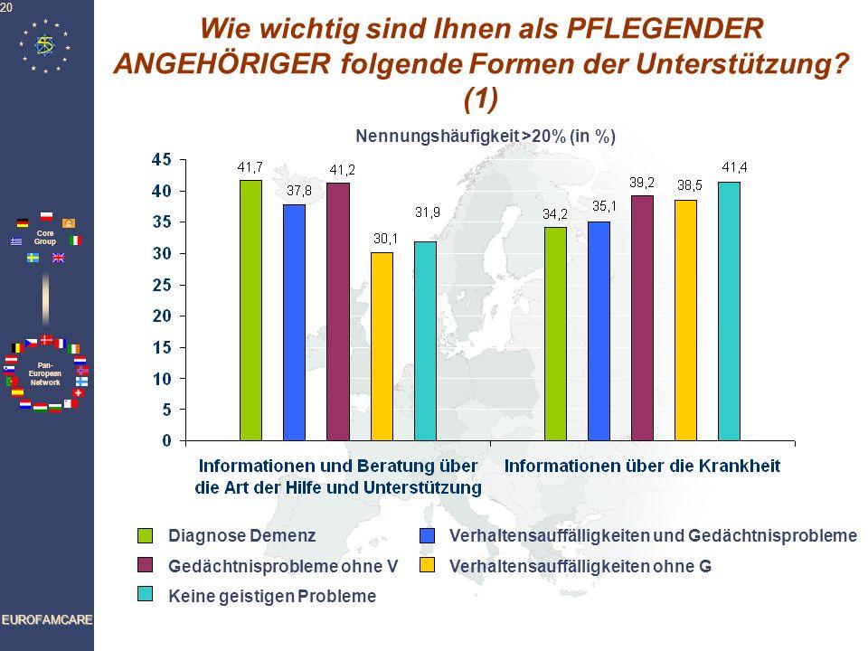 Pan- European Network Core Group EUROFAMCARE 20 Wie wichtig sind Ihnen als PFLEGENDER ANGEHÖRIGER folgende Formen der Unterstützung? (1) Nennungshäufi