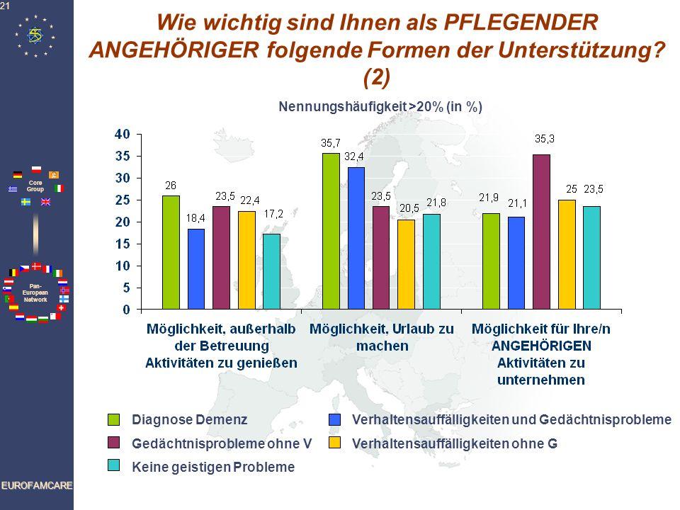 Pan- European Network Core Group EUROFAMCARE 21 Wie wichtig sind Ihnen als PFLEGENDER ANGEHÖRIGER folgende Formen der Unterstützung? (2) Nennungshäufi