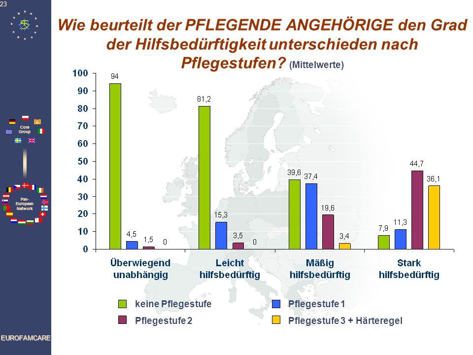 Pan- European Network Core Group EUROFAMCARE 23 Wie beurteilt der PFLEGENDE ANGEHÖRIGE den Grad der Hilfsbedürftigkeit unterschieden nach Pflegestufen