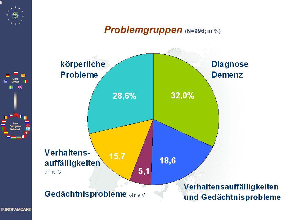 Pan- European Network Core Group EUROFAMCARE 7 Pflegeaufwand in den 5 Gruppen (Mittelwerte) Diagnose DemenzVerhaltensauffälligkeiten und Gedächtnisprobleme Gedächtnisprobleme ohne VVerhaltensauffälligkeiten ohne G Keine geistigen Probleme