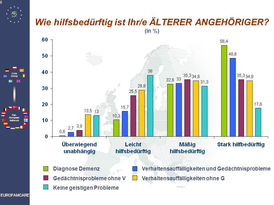 Pan- European Network Core Group EUROFAMCARE 8 Wie hilfsbedürftig ist Ihr/e ÄLTERER ANGEHÖRIGER? (in %) Diagnose DemenzVerhaltensauffälligkeiten und G