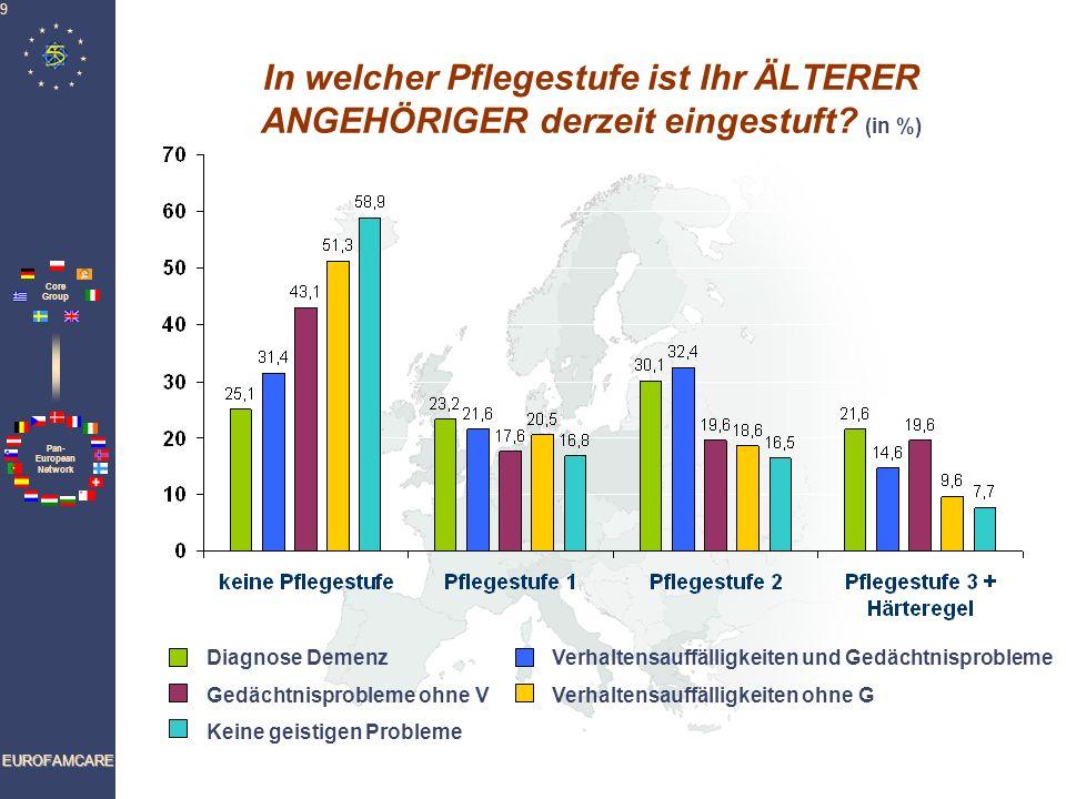 Pan- European Network Core Group EUROFAMCARE 9 In welcher Pflegestufe ist Ihr ÄLTERER ANGEHÖRIGER derzeit eingestuft? (in %) Diagnose DemenzVerhaltens