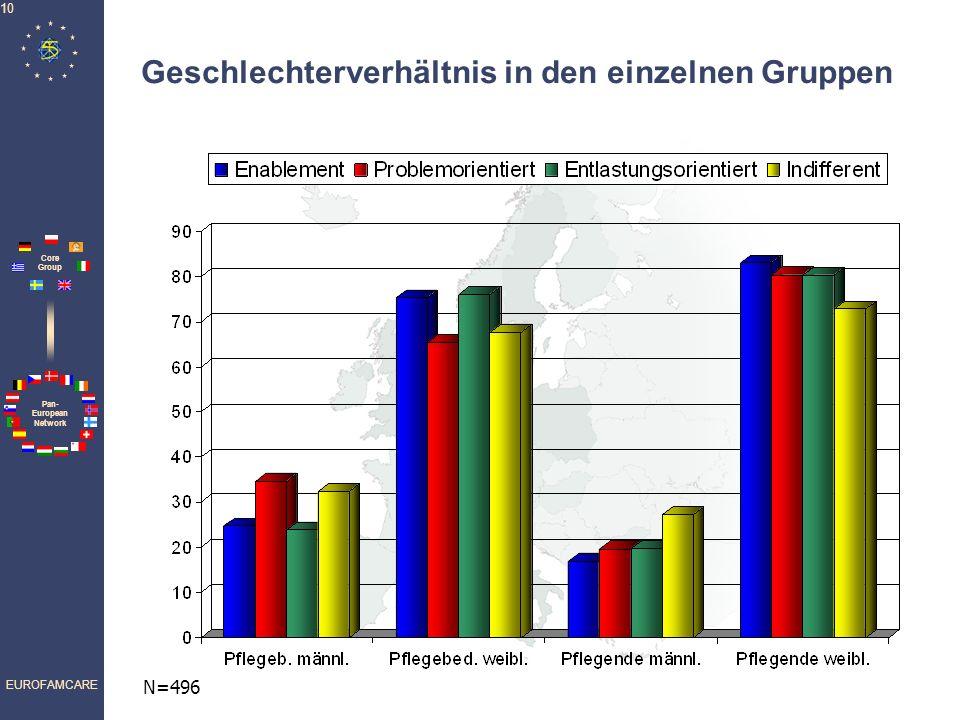 Pan- European Network Core Group EUROFAMCARE 10 Geschlechterverhältnis in den einzelnen Gruppen N=496