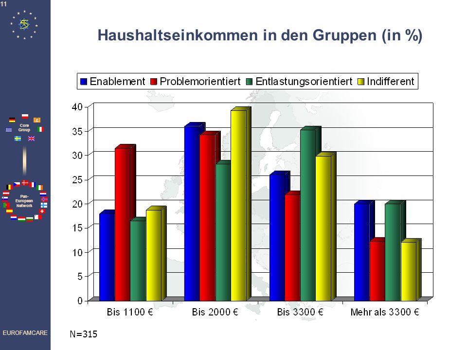Pan- European Network Core Group EUROFAMCARE 11 Haushaltseinkommen in den Gruppen (in %) N=315
