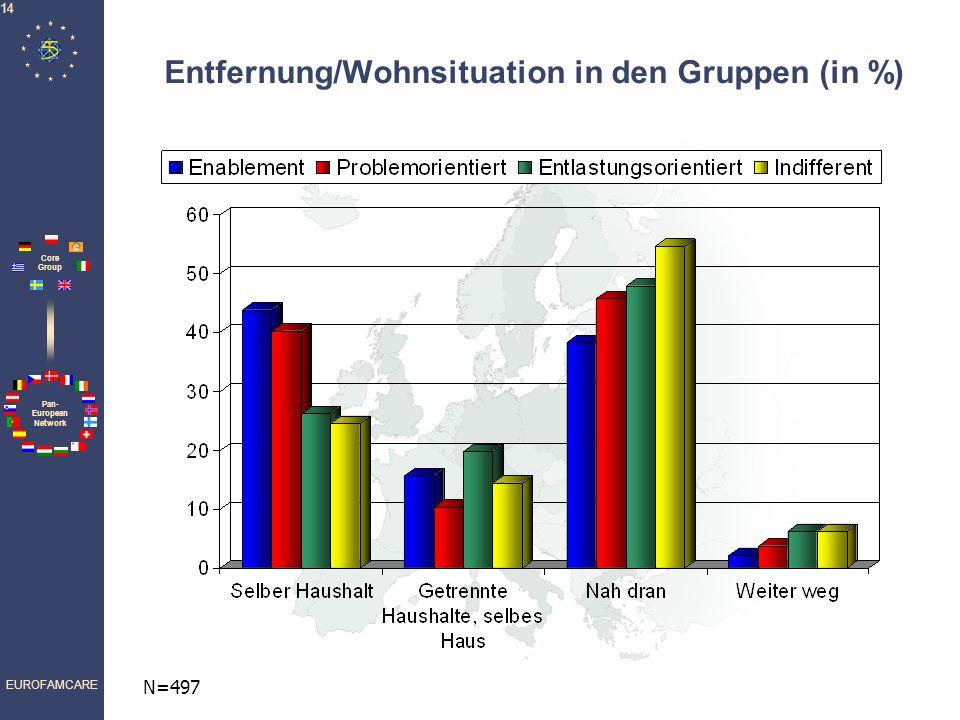 Pan- European Network Core Group EUROFAMCARE 14 Entfernung/Wohnsituation in den Gruppen (in %) N=497