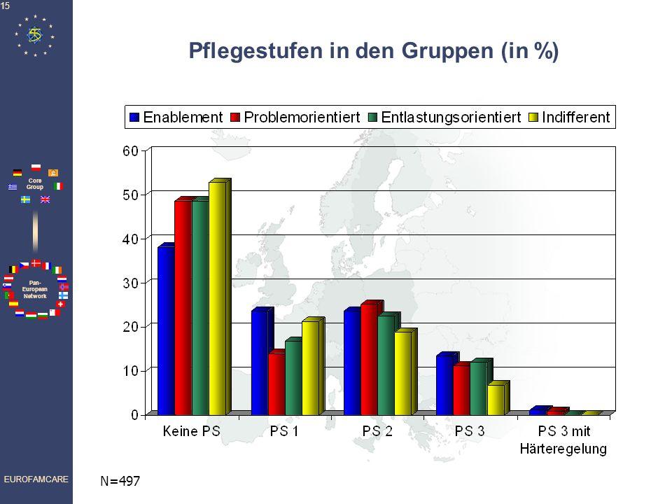 Pan- European Network Core Group EUROFAMCARE 15 Pflegestufen in den Gruppen (in %) N=497