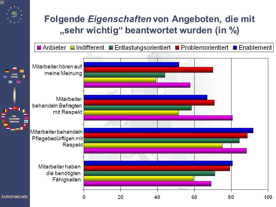 Pan- European Network Core Group EUROFAMCARE 22 Folgende Eigenschaften von Angeboten, die mit sehr wichtig beantwortet wurden (in %) Mitarbeiter behandeln Befragten mit Respekt Mitarbeiter behandeln Pflegebedürftigen mit Respekt Mitarbeiter haben die benötigten Fähigkeiten Mitarbeiter hören auf meine Meinung