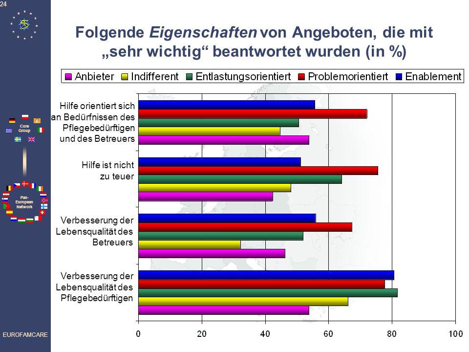 Pan- European Network Core Group EUROFAMCARE 24 Folgende Eigenschaften von Angeboten, die mit sehr wichtig beantwortet wurden (in %) Hilfe ist nicht z