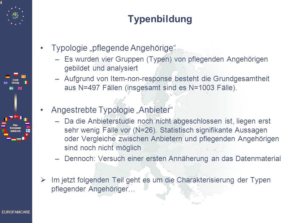 Pan- European Network Core Group EUROFAMCARE 4 Typenbildung Typologie pflegende Angehörige –Es wurden vier Gruppen (Typen) von pflegenden Angehörigen