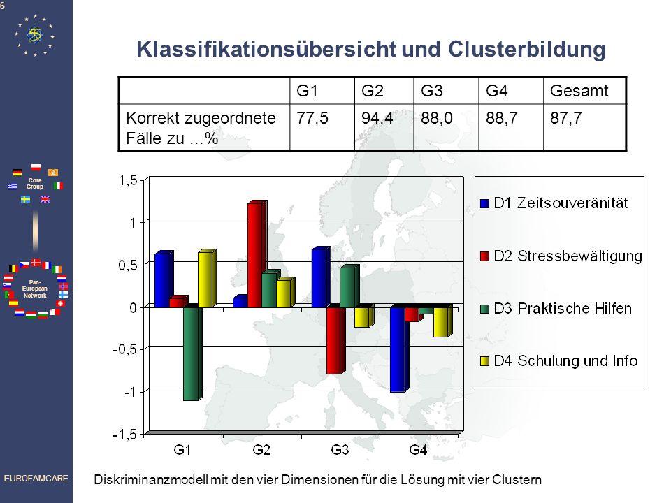 Pan- European Network Core Group EUROFAMCARE 6 Klassifikationsübersicht und Clusterbildung G1G2G3G4Gesamt Korrekt zugeordnete Fälle zu...% 77,594,488,088,787,7 Diskriminanzmodell mit den vier Dimensionen für die Lösung mit vier Clustern