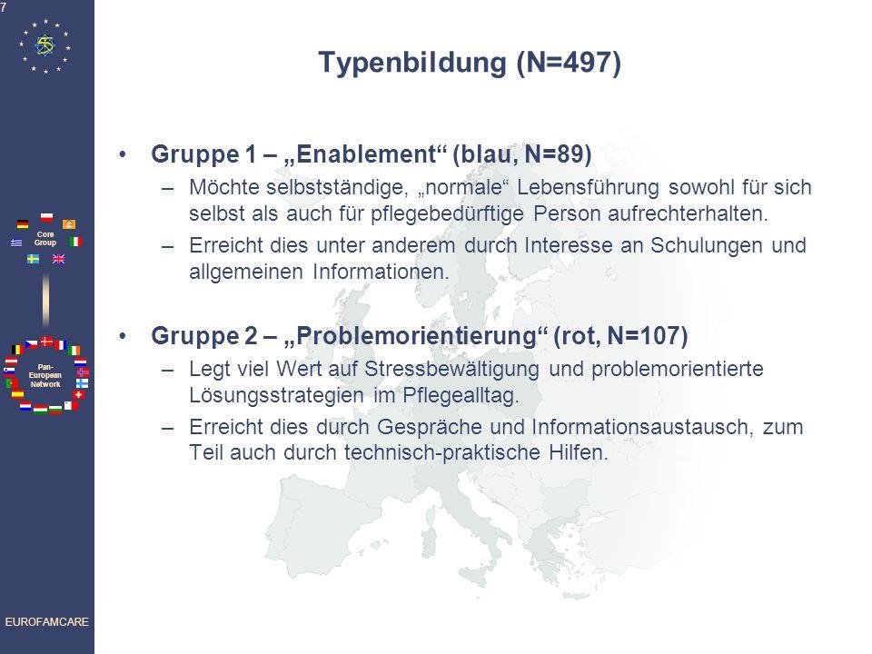 Pan- European Network Core Group EUROFAMCARE 7 Typenbildung (N=497) Gruppe 1 – Enablement (blau, N=89) –Möchte selbstständige, normale Lebensführung sowohl für sich selbst als auch für pflegebedürftige Person aufrechterhalten.