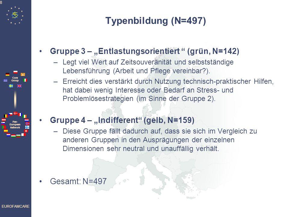 Pan- European Network Core Group EUROFAMCARE 8 Typenbildung (N=497) Gruppe 3 – Entlastungsorientiert (grün, N=142) –Legt viel Wert auf Zeitsouveränität und selbstständige Lebensführung (Arbeit und Pflege vereinbar?).
