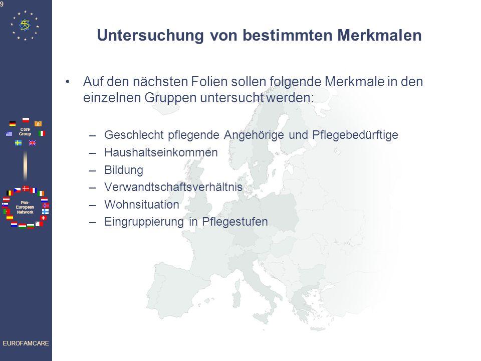 Pan- European Network Core Group EUROFAMCARE 9 Untersuchung von bestimmten Merkmalen Auf den nächsten Folien sollen folgende Merkmale in den einzelnen