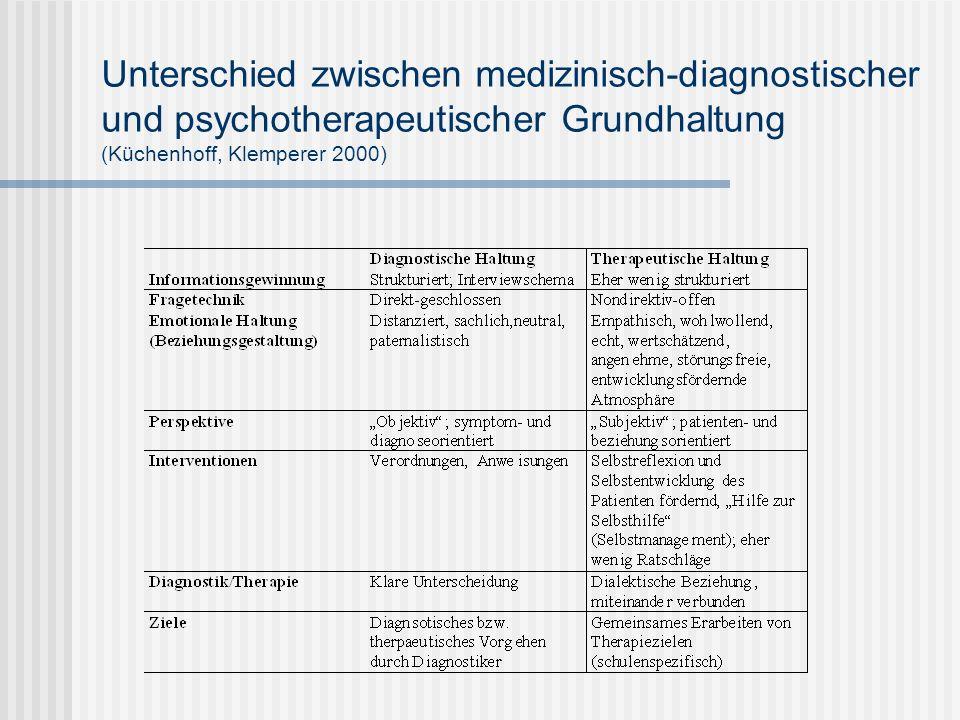 Unterschied zwischen medizinisch-diagnostischer und psychotherapeutischer Grundhaltung (Küchenhoff, Klemperer 2000)