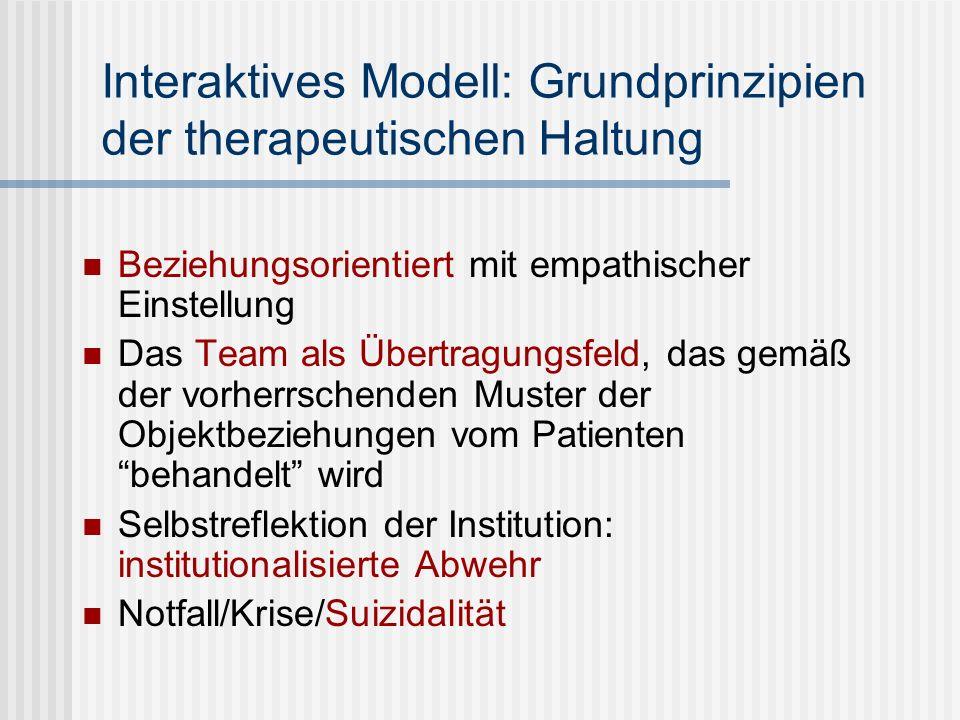 Interaktives Modell: Grundprinzipien der therapeutischen Haltung Beziehungsorientiert mit empathischer Einstellung Das Team als Übertragungsfeld, das