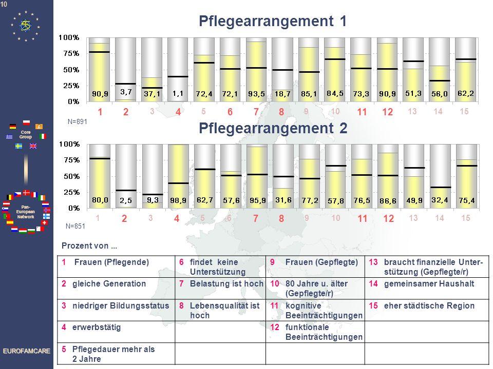 Pan- European Network Core Group EUROFAMCARE 10 1 Frauen (Pflegende)6findet keine Unterstützung 9Frauen (Gepflegte)13braucht finanzielle Unter- stützu