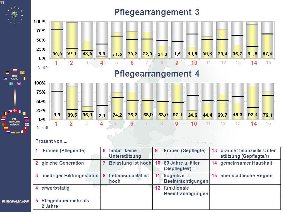 Pan- European Network Core Group EUROFAMCARE 11 1 Frauen (Pflegende)6findet keine Unterstützung 9Frauen (Gepflegte)13braucht finanzielle Unter- stützu