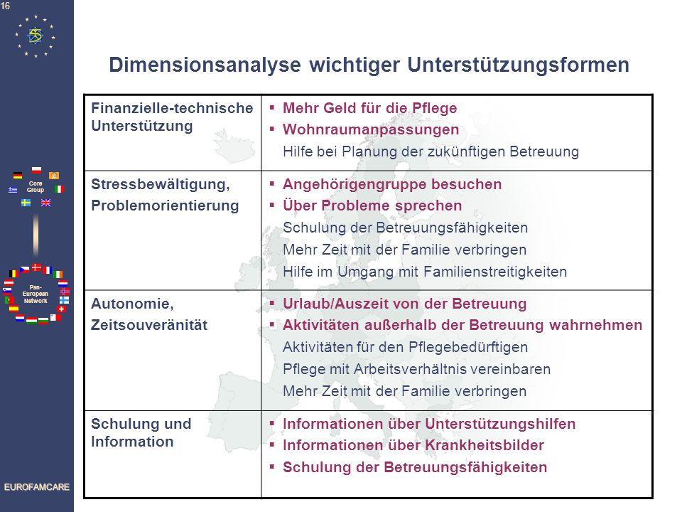 Pan- European Network Core Group EUROFAMCARE 16 Dimensionsanalyse wichtiger Unterstützungsformen Finanzielle-technische Unterstützung Mehr Geld für di