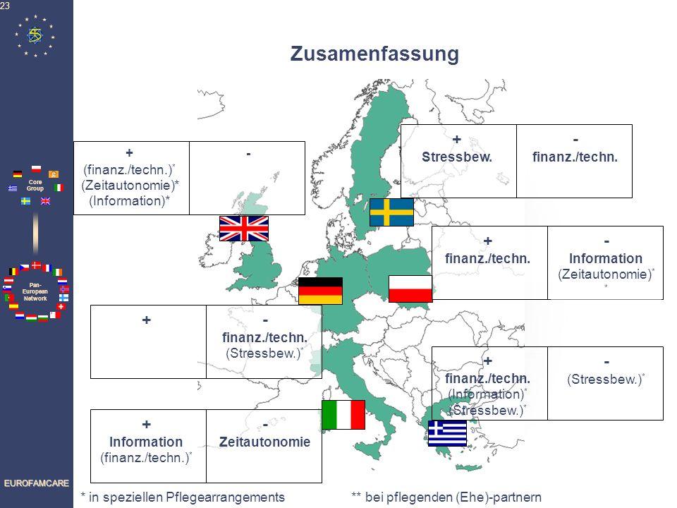 Pan- European Network Core Group EUROFAMCARE 23 Zusamenfassung + - finanz./techn. (Stressbew.) * + (finanz./techn.) * (Zeitautonomie)* (Information)*