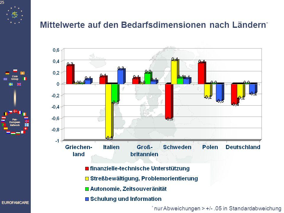Pan- European Network Core Group EUROFAMCARE 25 Mittelwerte auf den Bedarfsdimensionen nach Ländern * * nur Abweichungen > +/-.05 in Standardabweichun