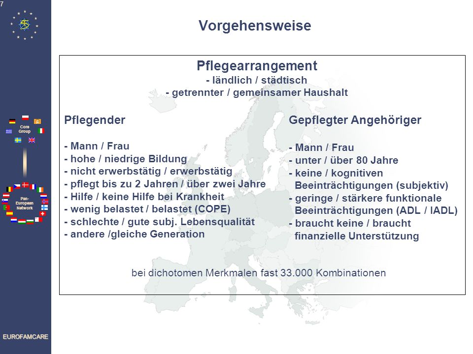 Pan- European Network Core Group EUROFAMCARE 7 Vorgehensweise Pflegender - Mann / Frau - hohe / niedrige Bildung - nicht erwerbstätig / erwerbstätig -
