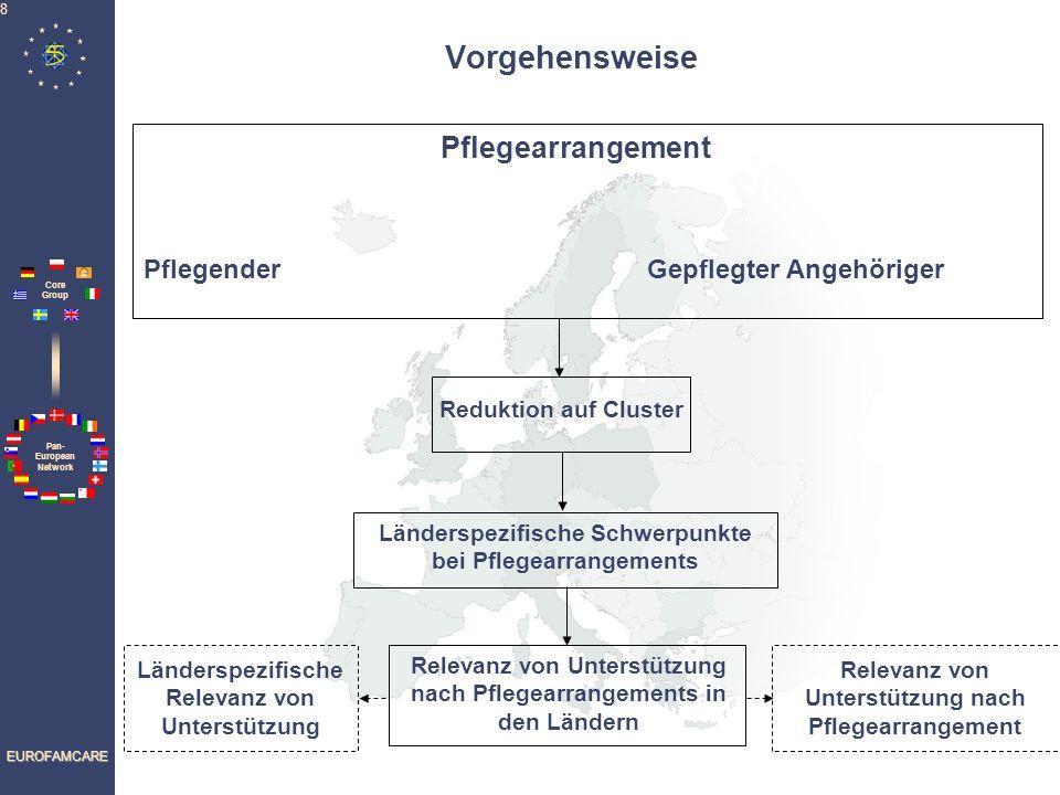 Pan- European Network Core Group EUROFAMCARE 9 - Geschlecht - Gleiche oder andere Generation - Bildungsstatus - Erwerbstätigkeit - Pflegedauer - Belastungen durch die Pflege - Wahrgenommene subjektive Lebensqualität - Geschlecht - Alter - Kognitive Beeinträchtigungen - Funktionale Beeinträchtigungen Braucht finanzielle Unterstützung - Pflegender und Gepflegter leben im gleichen Haushalt Variablen für die Konstruktion der häuslichen Pflegearrangements Auf den pflegenden Angehörigen bezogene Items Auf den gepflegten älteren Menschen bezogene Items - Hilfe bei Krankheit - zusätzlich - Ländliches oder städtisches Wohngebiet