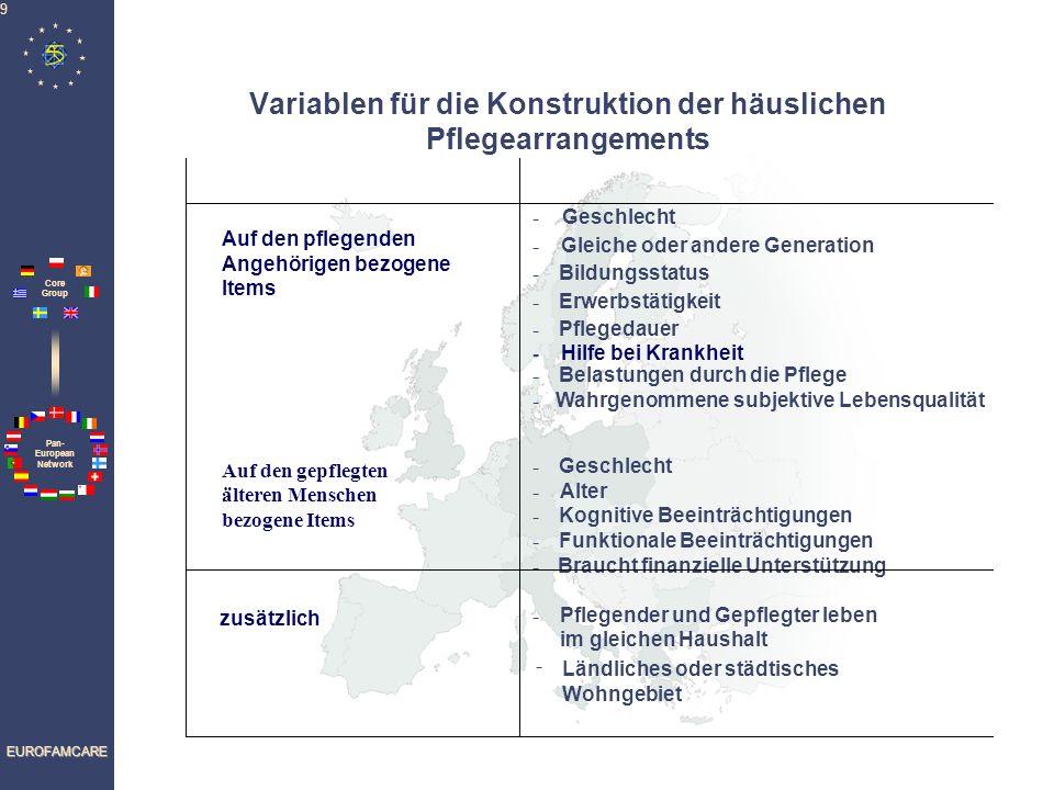 Pan- European Network Core Group EUROFAMCARE 10 1 Frauen (Pflegende)6findet keine Unterstützung 9Frauen (Gepflegte)13braucht finanzielle Unter- stützung (Gepflegte/r) 2gleiche Generation7Belastung ist hoch1080 Jahre u.
