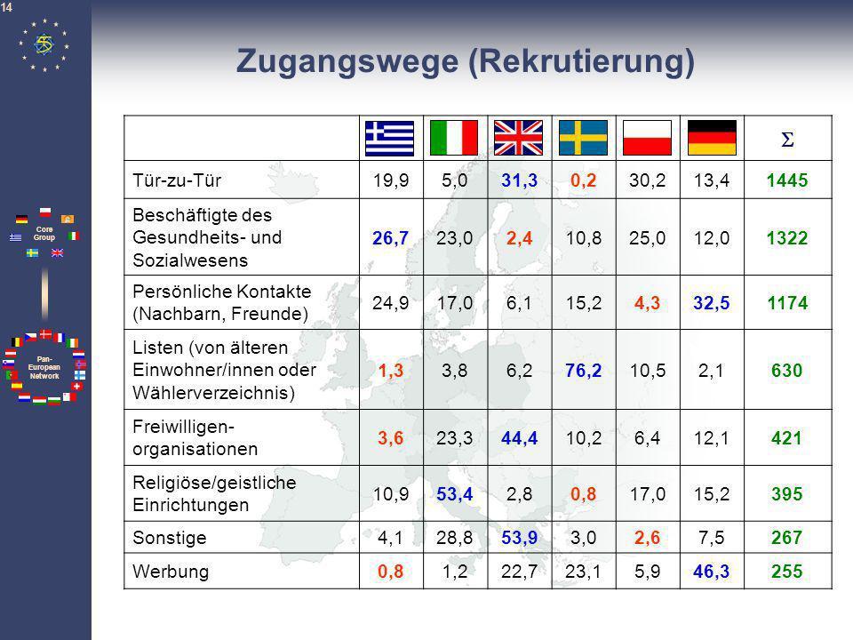 Pan- European Network Core Group 14 Zugangswege (Rekrutierung) Tür-zu-Tür19,95,031,30,230,213,41445 Beschäftigte des Gesundheits- und Sozialwesens 26,