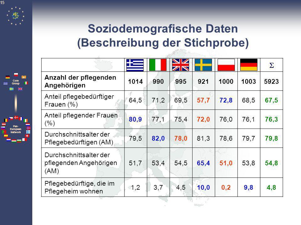 Pan- European Network Core Group 15 Soziodemografische Daten (Beschreibung der Stichprobe) Anzahl der pflegenden Angehörigen 1014990995921100010035923