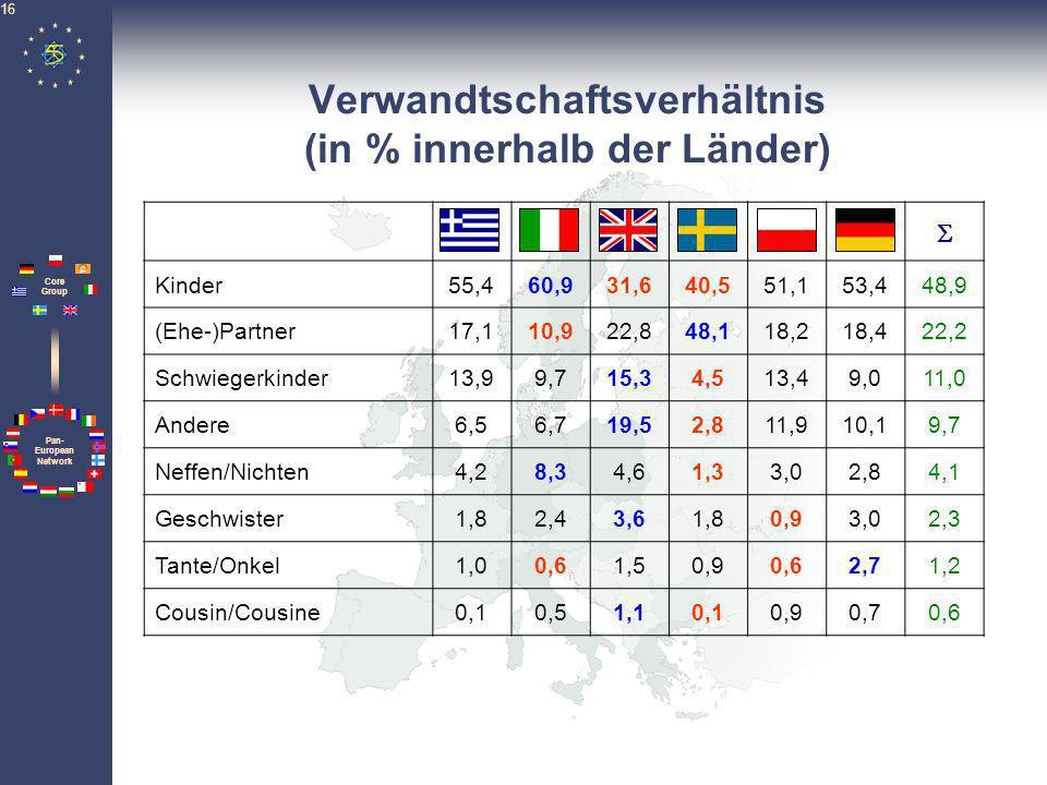 Pan- European Network Core Group 16 Verwandtschaftsverhältnis (in % innerhalb der Länder) Kinder55,460,931,640,551,153,448,9 (Ehe-)Partner17,110,922,8