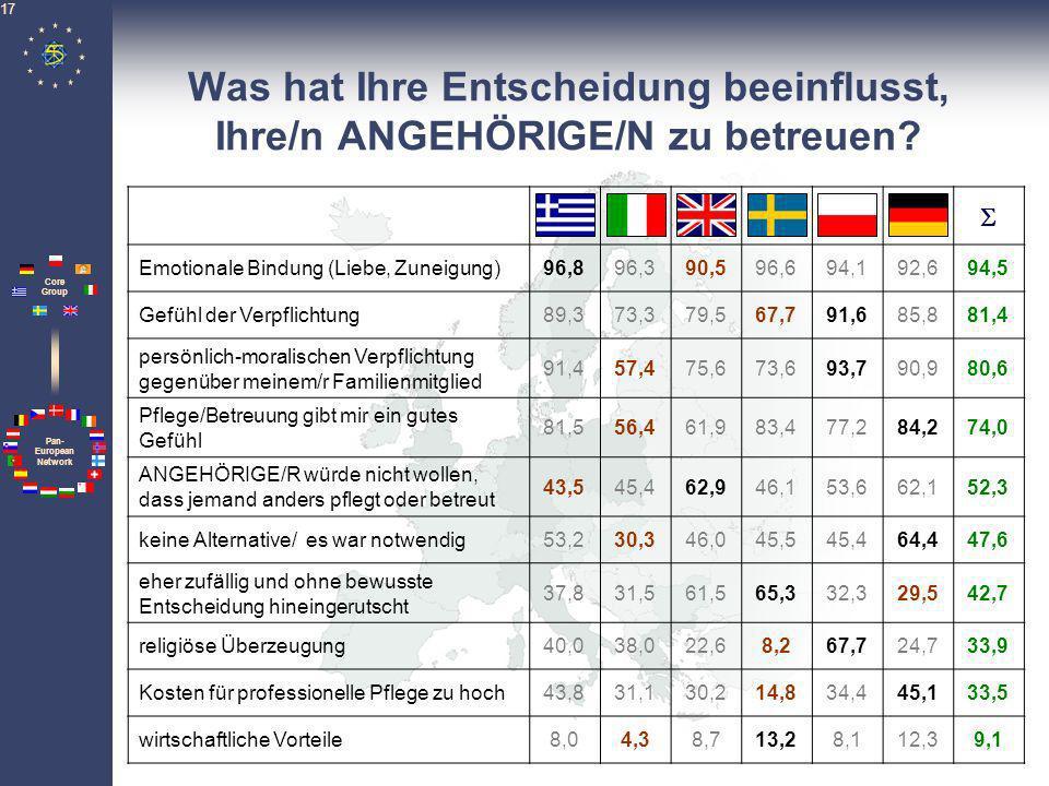 Pan- European Network Core Group 17 Was hat Ihre Entscheidung beeinflusst, Ihre/n ANGEHÖRIGE/N zu betreuen? Emotionale Bindung (Liebe, Zuneigung)96,89