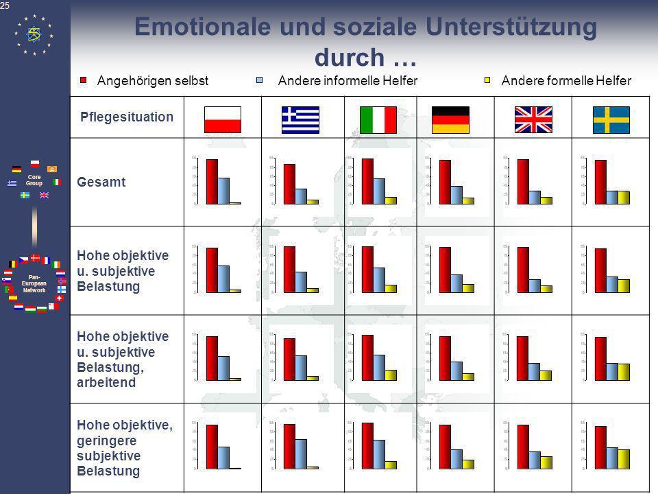 Pan- European Network Core Group 25 Emotionale und soziale Unterstützung durch … Pflegesituation Gesamt Hohe objektive u. subjektive Belastung Hohe ob