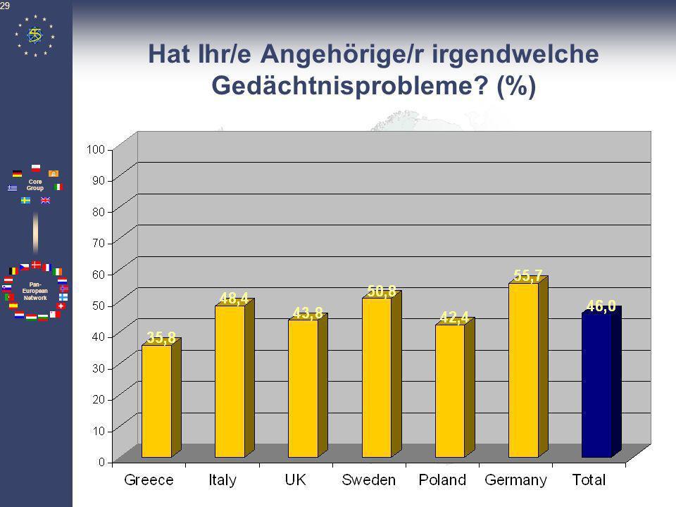Pan- European Network Core Group 29 Hat Ihr/e Angehörige/r irgendwelche Gedächtnisprobleme? (%)