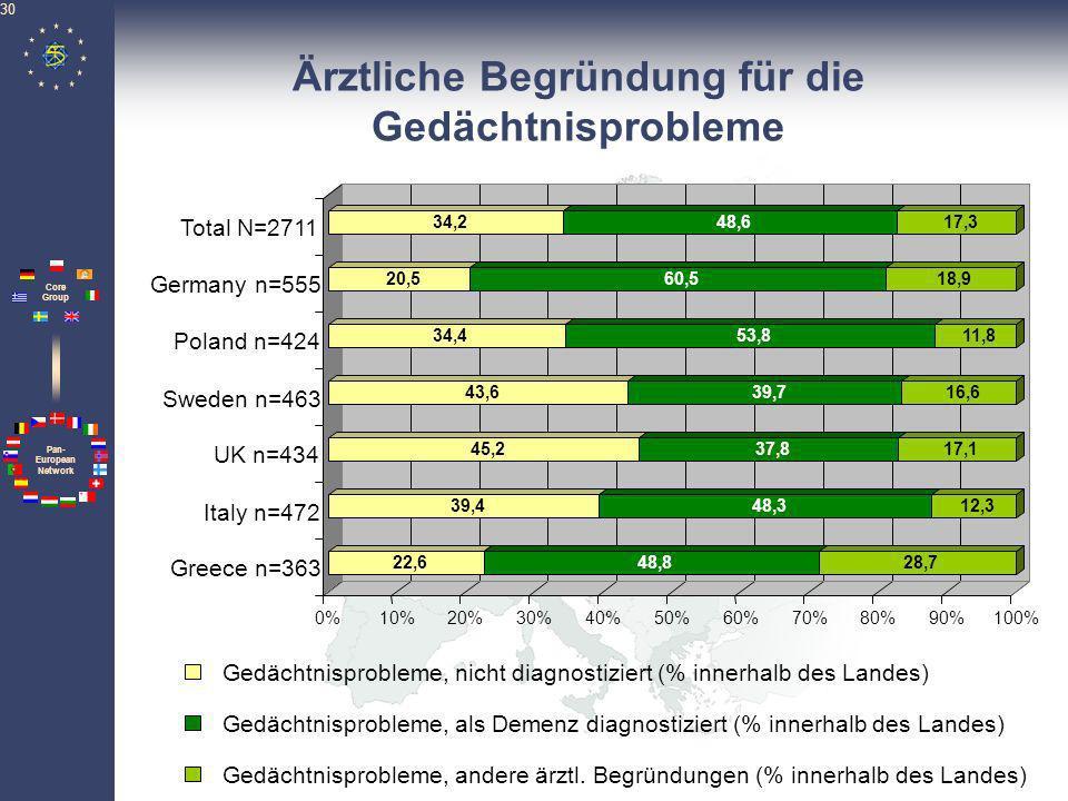 Pan- European Network Core Group 31 Verhaltensprobleme