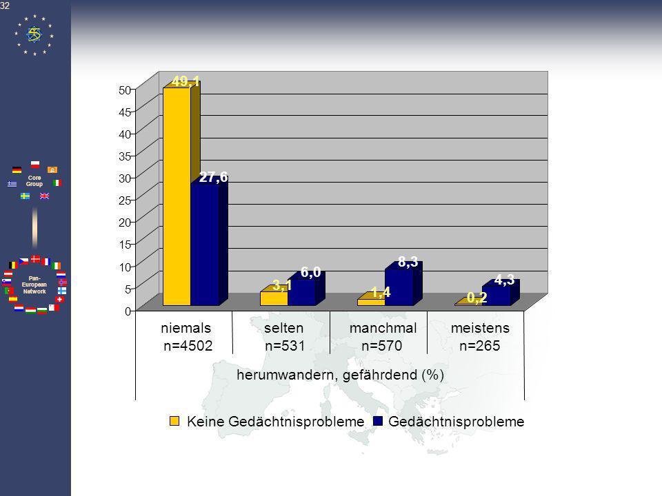 Pan- European Network Core Group 33 44,1 13,3 4,9 5,7 3,7 12,4 1,2 14,6 0 5 10 15 20 25 30 35 40 45 50 n=3371n=623n=944n=929 Gespräche schwierig; uneinsichtig; unkooperativ (%) Keine GedächtnisproblemeGedächtnisprobleme niemalsseltenmanchmalmeistens