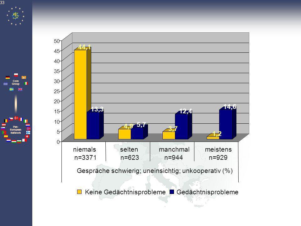 Pan- European Network Core Group 34 46,3 20,0 3,9 6,1 2,9 11,0 0,8 8,9 0 5 10 15 20 25 30 35 40 45 50 n=3887n=589n=819n=573 Verhalten ruft Bestürzung hervor (%) Keine GedächtnisproblemeGedächtnisprobleme niemalsseltenmanchmalmeistens