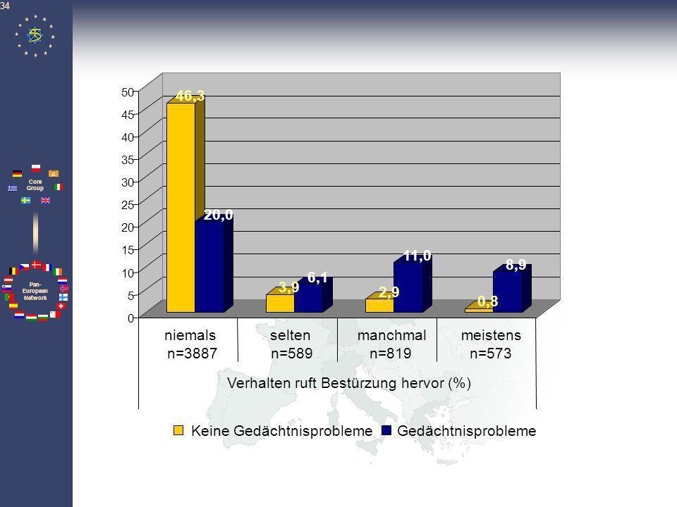 Pan- European Network Core Group 35 Dichotomisierung Verhaltensprobleme keine oder nur geringe Verhaltens- probleme Verhaltens- probleme